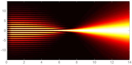 New Lens Device Will Shrink Huge Light Waves To Pinpoints