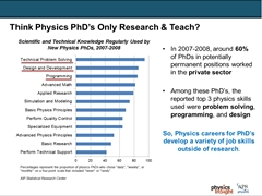 Top Skills Used by Physics PhDs