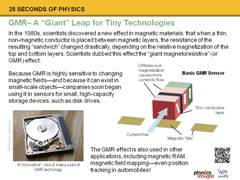 Slide 11: GMR: A Giant Leap for Tiny Technologies