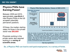 Physics PhDs Starting Salary (2009-10)