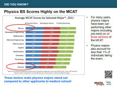 Slide 4: Physics BS Rocks the MCAT