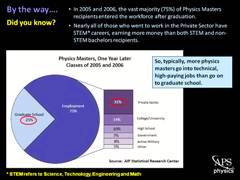 Slide 9: Physics MS One Year Later
