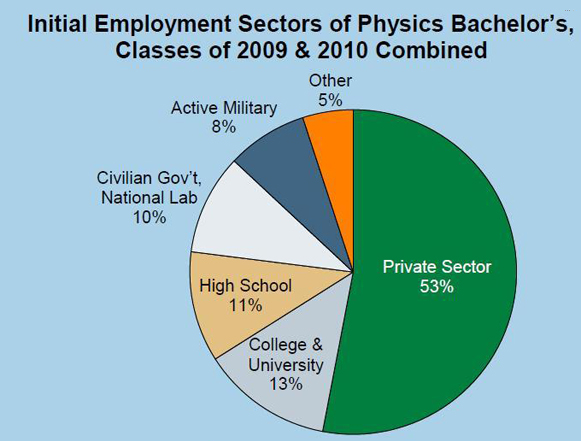 BS_employment_sector
