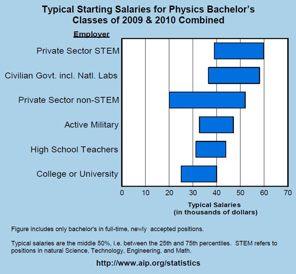Typical Starting Salaries Of Physics Bachelors. How To Get Out Of Mortgage Debt. Las Vegas Cosmetology Schools. 100 Cash Back Credit Card Plumbing Detroit Mi. Network Monitor Download How To Help Migraine. Colleges Near Reading Pa Gene Therapy For Hiv. How To Avoid Forclosure Executive Mba Atlanta. Phone Number For Kaspersky Auto Shops Denver. Oral Conscious Sedation Dentistry
