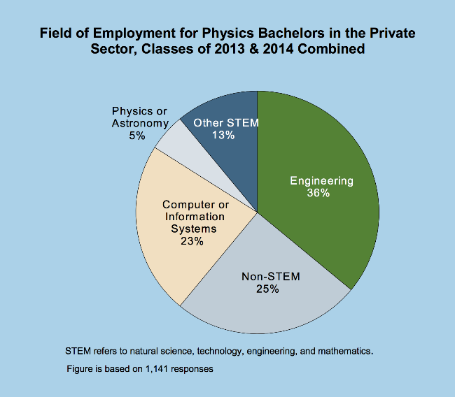 Field of Employment for Physics Bachelors