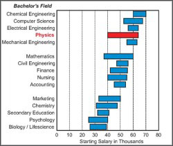 What's a Bachelors Degree in Physics Worth?