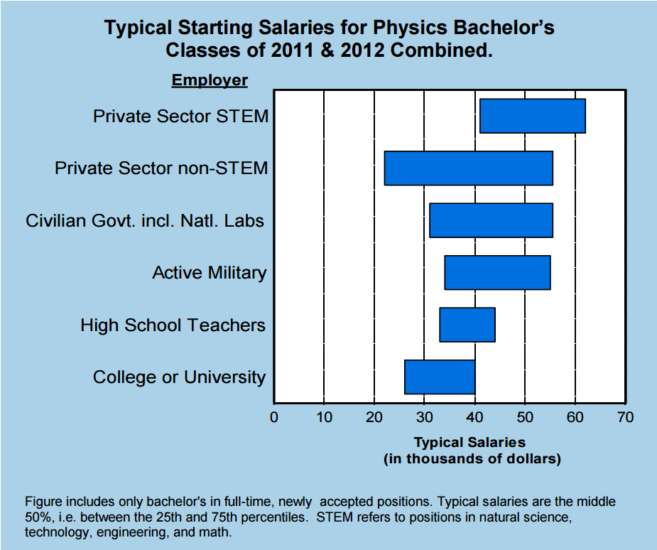 Typical starting salaries for physics bachelor's