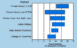 Physics bachelor salary by sector