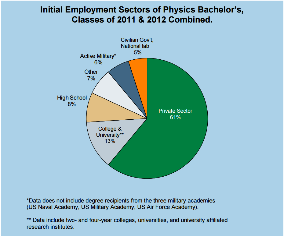 Initial employment sectors of physics bachelors