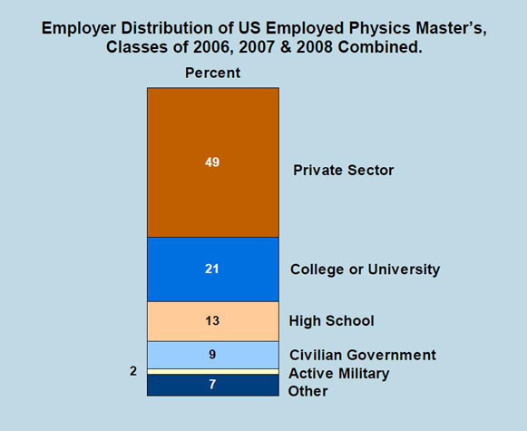 masters_employers