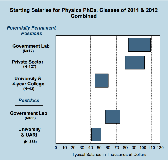 phdsalary