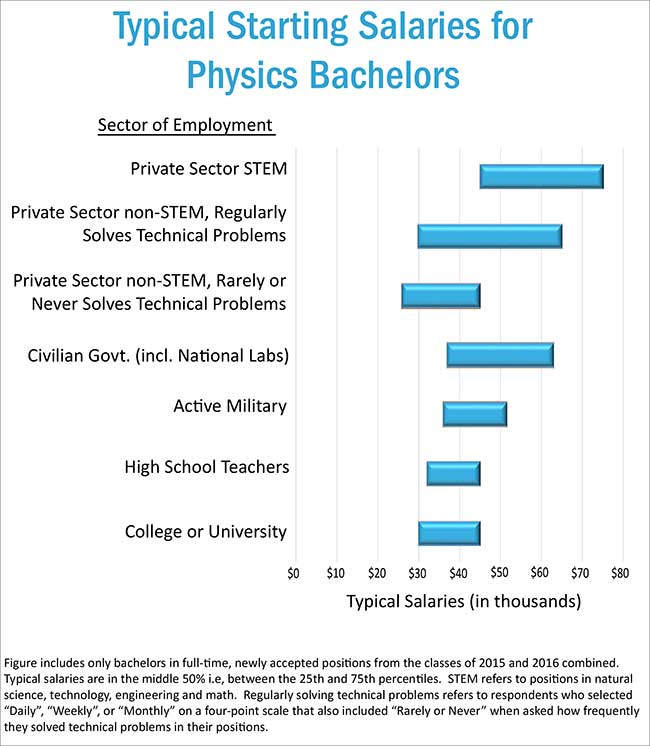 Typical Starting Salaries for Physics Bachelors, 2015 & 2016