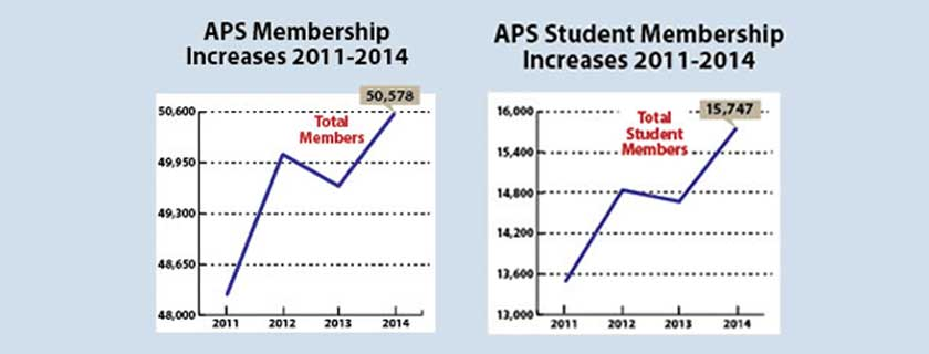 APS Membership Boosted by Student Sign-ups<br /> New student members lift APS Membership to all time high.