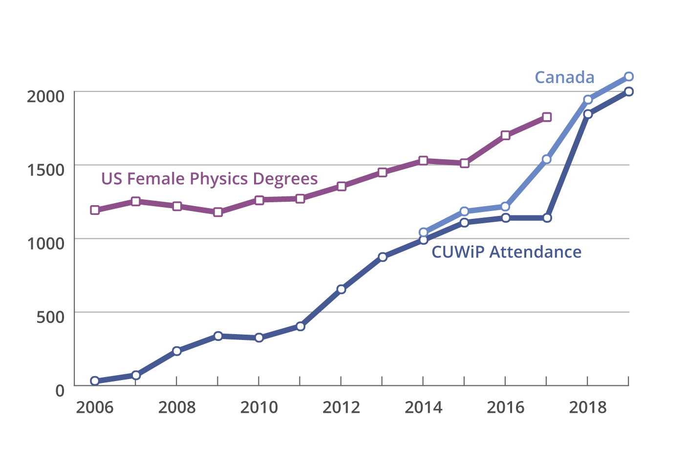 Conferences for Undergraduate Women in Physics (CUWiP)