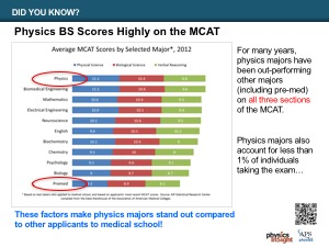 Physics BS MCAT Scores