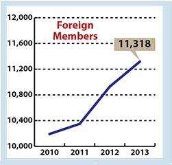 foreign members as of January 2013 = 11318