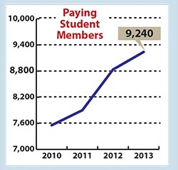 paying student members as of January 2013 = 9240