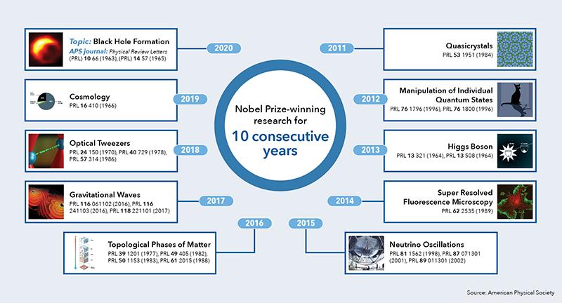 Journals Nobel 2020 chart