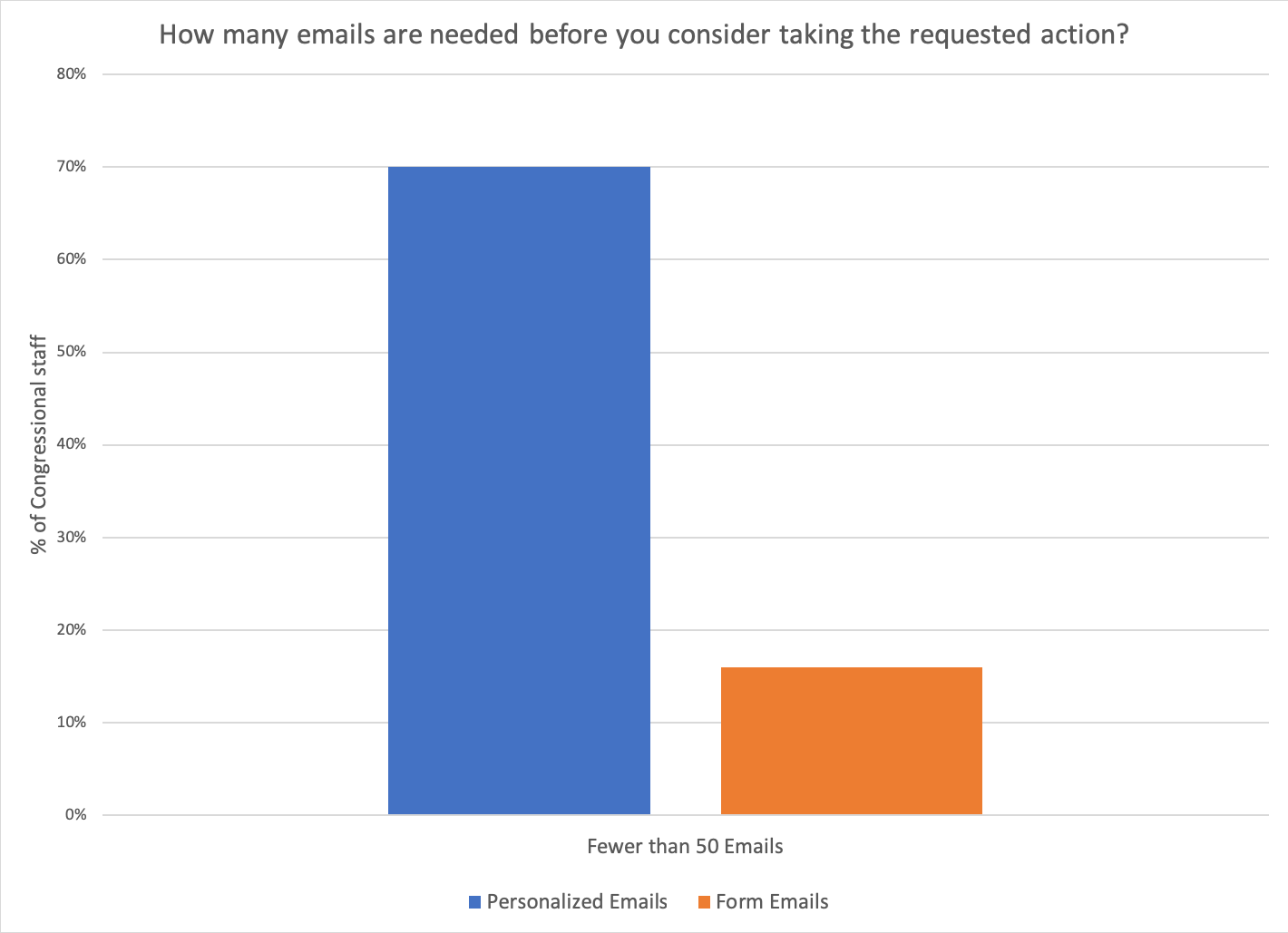 Emails needed before action graph