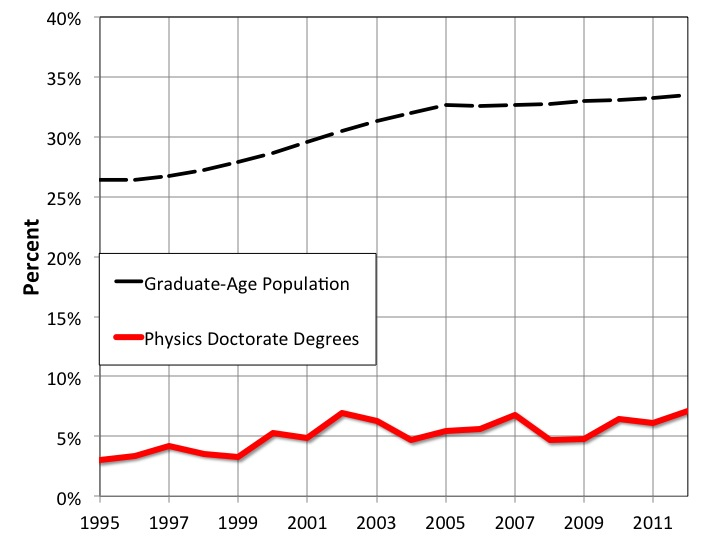 Physics PhDs Awarded to URMs, Normalized to Minority Population