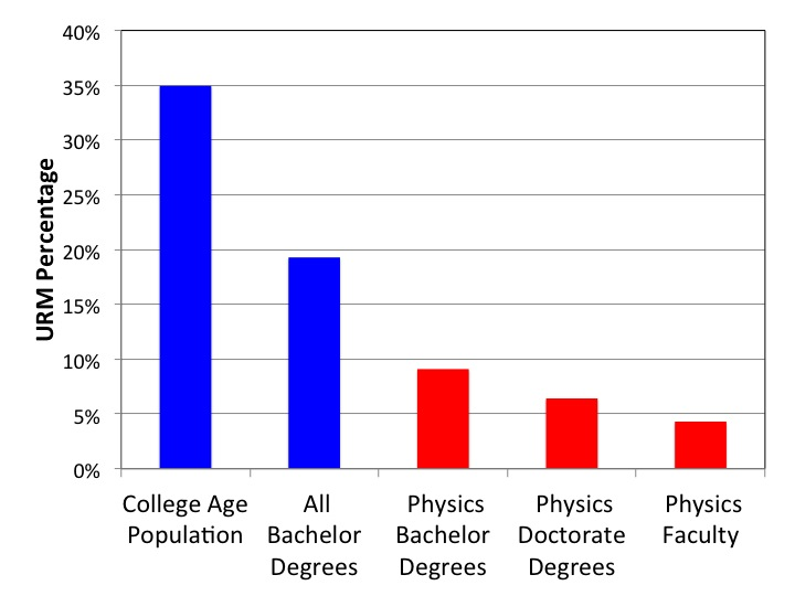 Percentage of Under-Represented Minorities in Physics