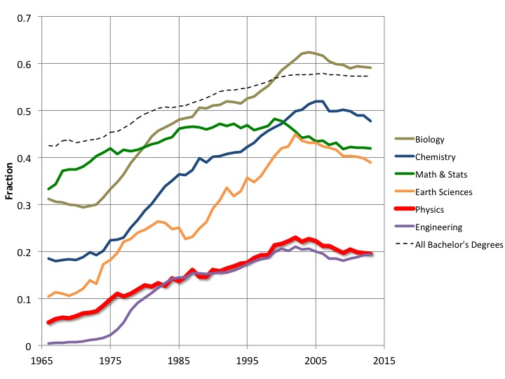 Fraction of Bachelor's Degrees Earned by Women, by Major