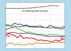 African Americans graph thumb