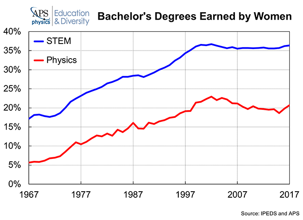 Bachelor Degrees Earned Women 2018