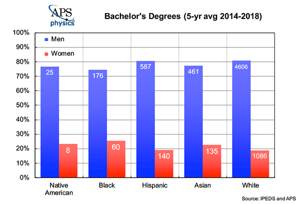 Bachelor in Physics by Gender Race Average