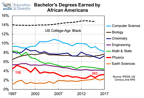 Bachelors Degrees Earned African Americans 2017 Computer Science