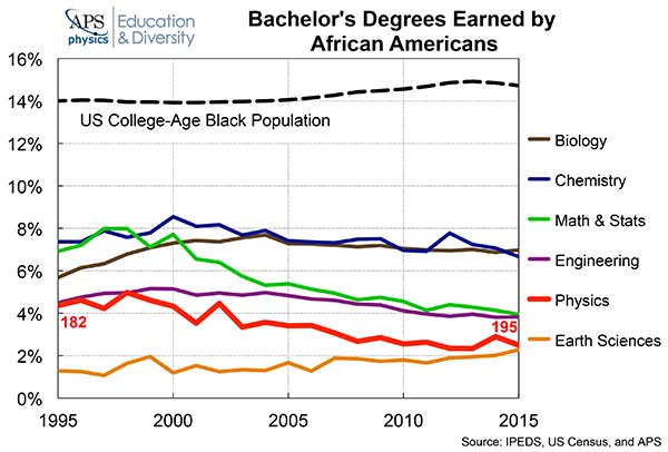 Bachelor's Degree Earned by African Americans graph