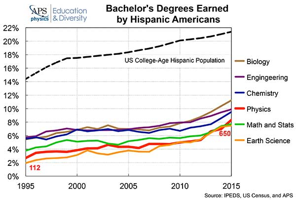 Bachelors Degrees Earned by Hispanic Americans graph
