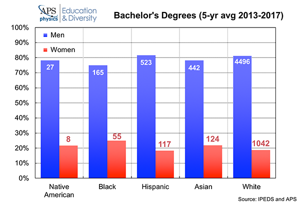 Bachelor's Degrees by Gender and Race/Ethnicity 2018