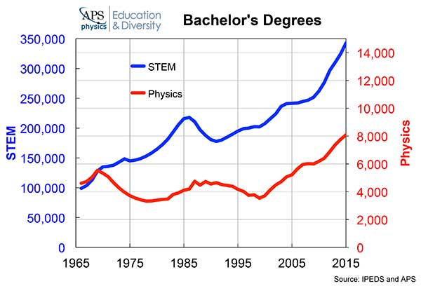 Bachelors in Physics graph