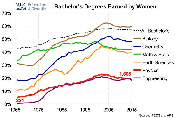 Degrees Earned by Women graph
