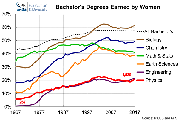 Degrees Majors Earned Women 2018