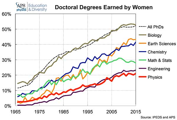 Doctoral Degrees Earned by Women graph