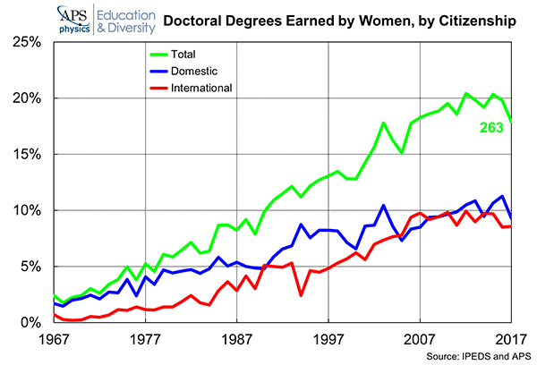 Doctoral Degrees Earned by Women, by Citizenship 2018
