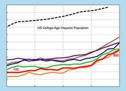 Hispanics graph thumb