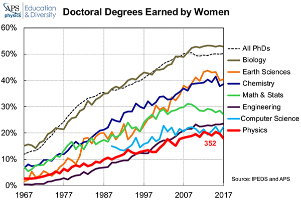 PhDs Earned Women 2017 Computer Science