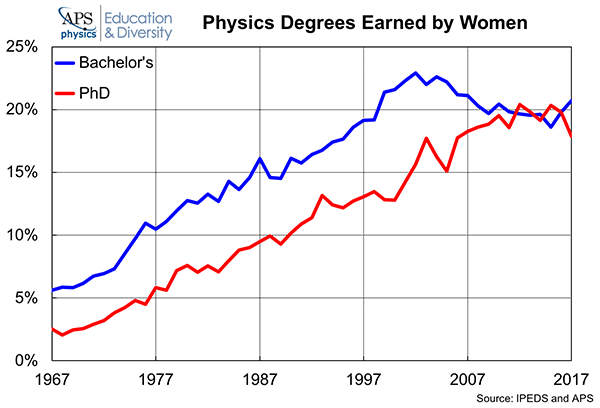 Physics Degrees Earned Women 2018