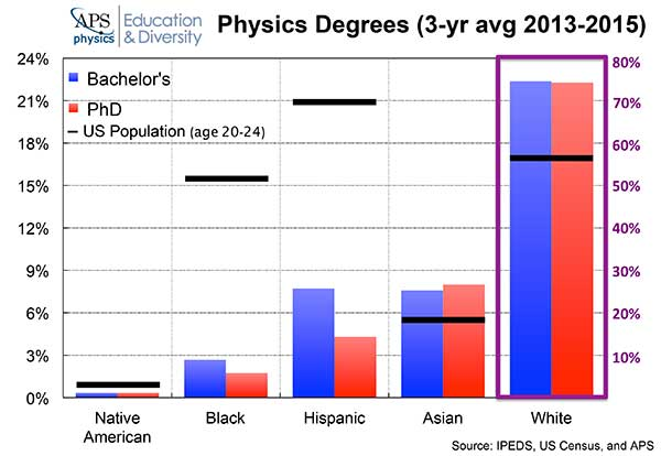 Physics Degrees by Race graph