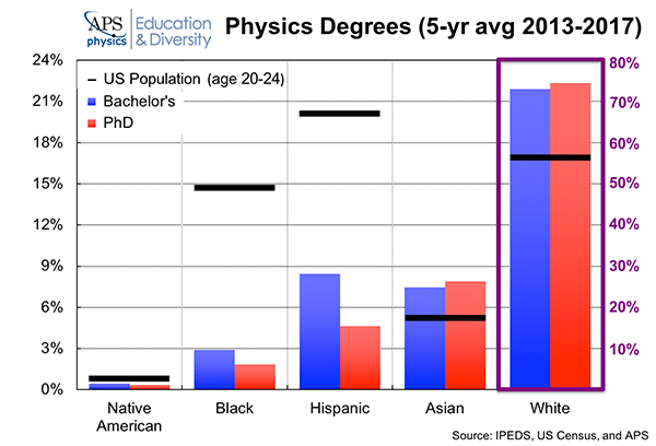 Physics Degrees Race Ethnicity 2018