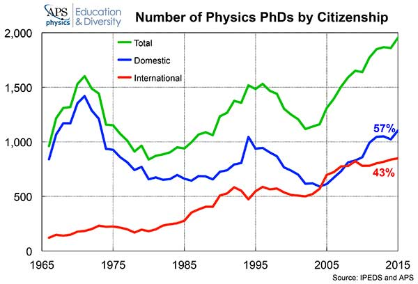 Physics PhDs by Citizenship graph image