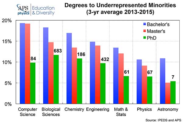 URM Degrees 3yr graph