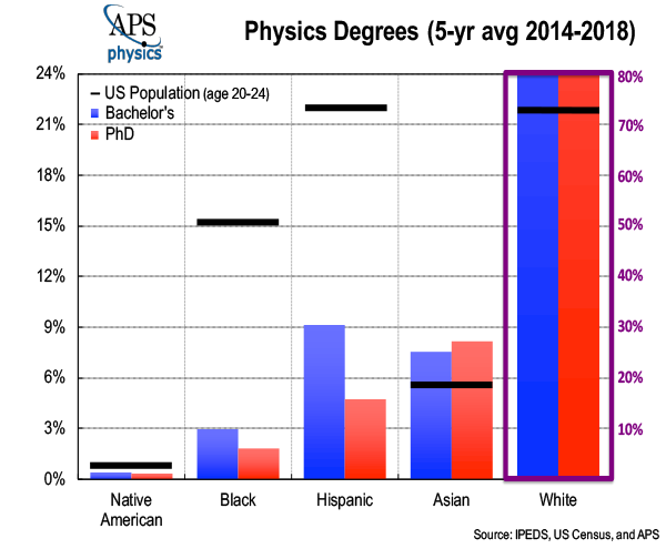 URM Physics Average 2020 graph