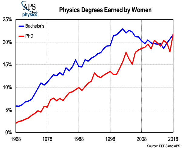 Women Physics 2020 graph