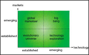 Array of hope - the way that R&D contributes to a firm's success depends on which quadrant of the ''market-technology matrix'' the company lies in.
