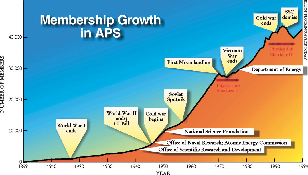 Membership Growth in APS