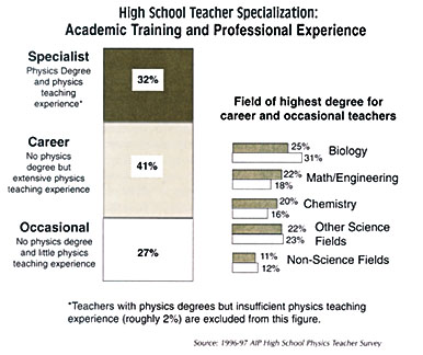 School Physics Teachers in Short Supply